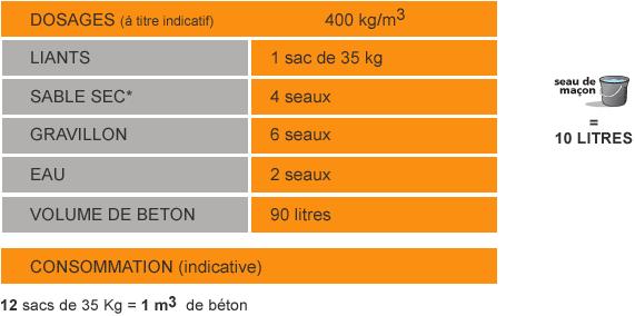 Duracem 42 5 n cem v pm es v18 bat 39 expert - Dosage beton 1m3 ...